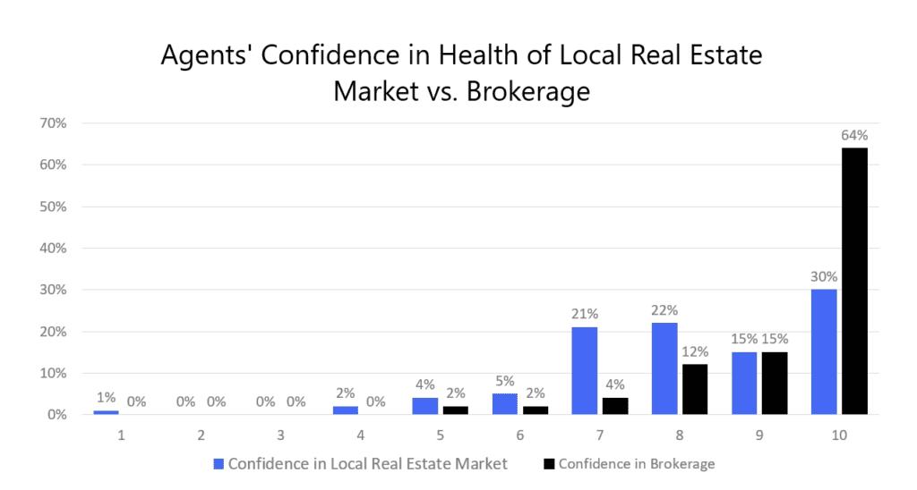 Agents' Confidence in Health of Local Real Estate Market vs Brokerage | AgentAdvice.com