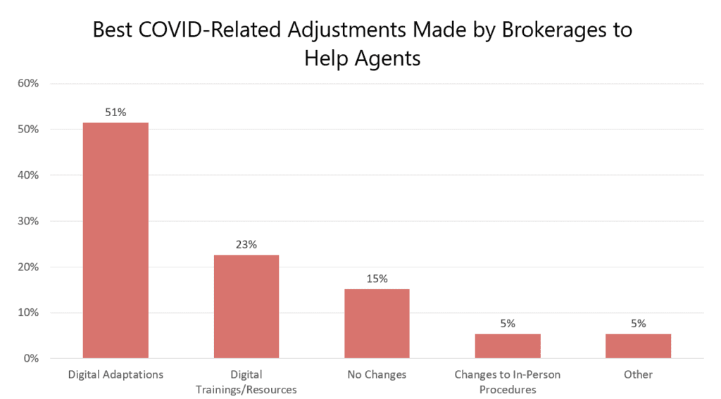 Best Covid-Related Adjustments Made by Brokerages to Help Agents | AgentAdvice.com