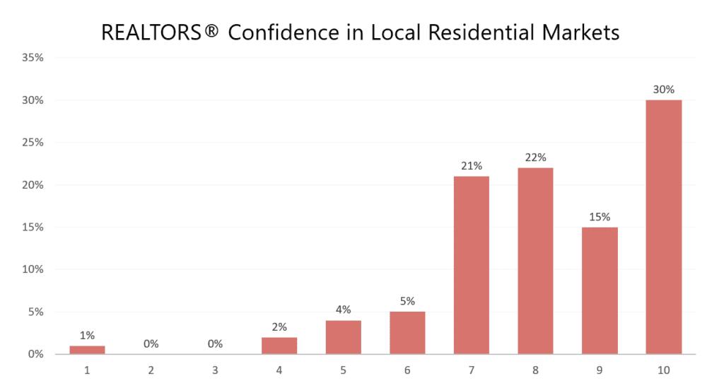 Realtors Confidence in Local Residential Markets | AgentAdvice.com