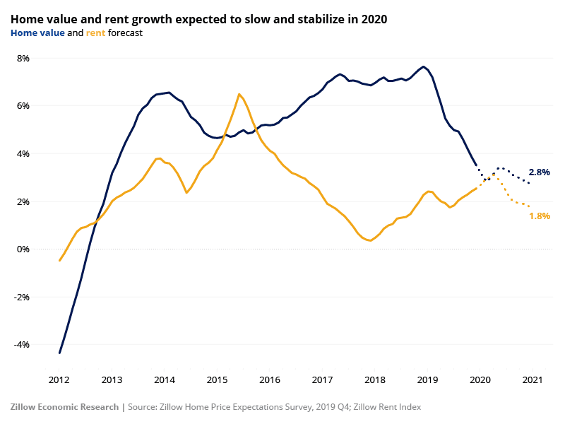home value and rent growth expectations 2020 chart | AgentAdvice.com