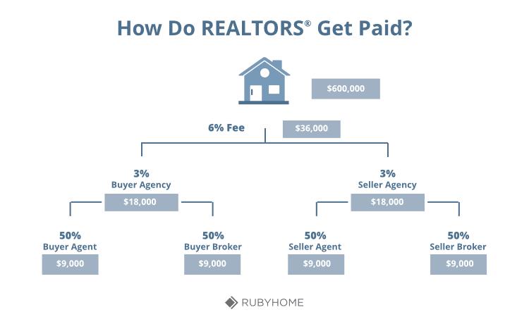 realtor commission chart | AgentAdvice.com