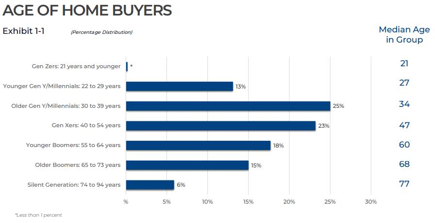 Age of Home Buyers | AgentAdvice.com