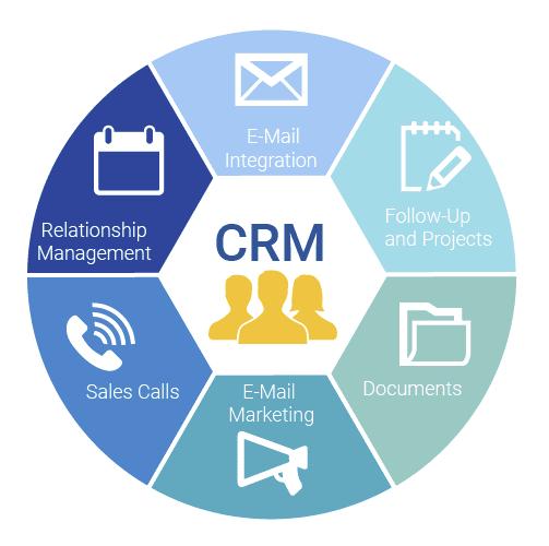 CRM Circle Diagram | AgentAdvice.com