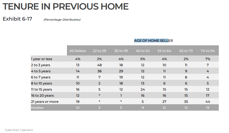 Tenure in Previous Home | AgentAdvice.com