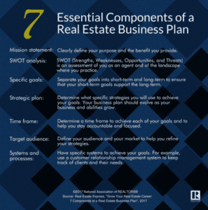 infographic, 7 components of a real estate business plan | AgentAdvice.com