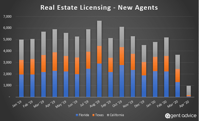 real-estate-license-trend
