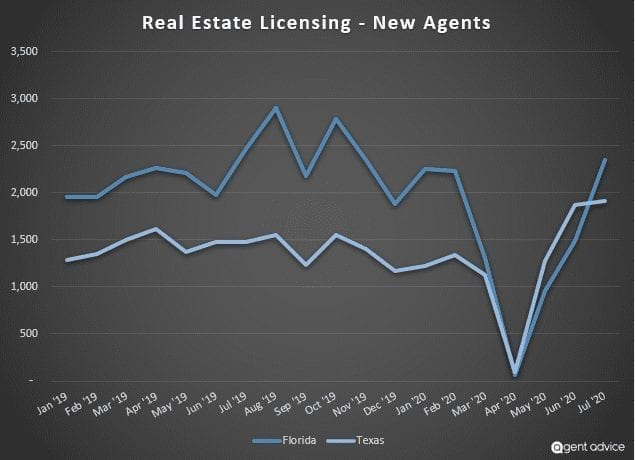 real-estate-license-trend-2